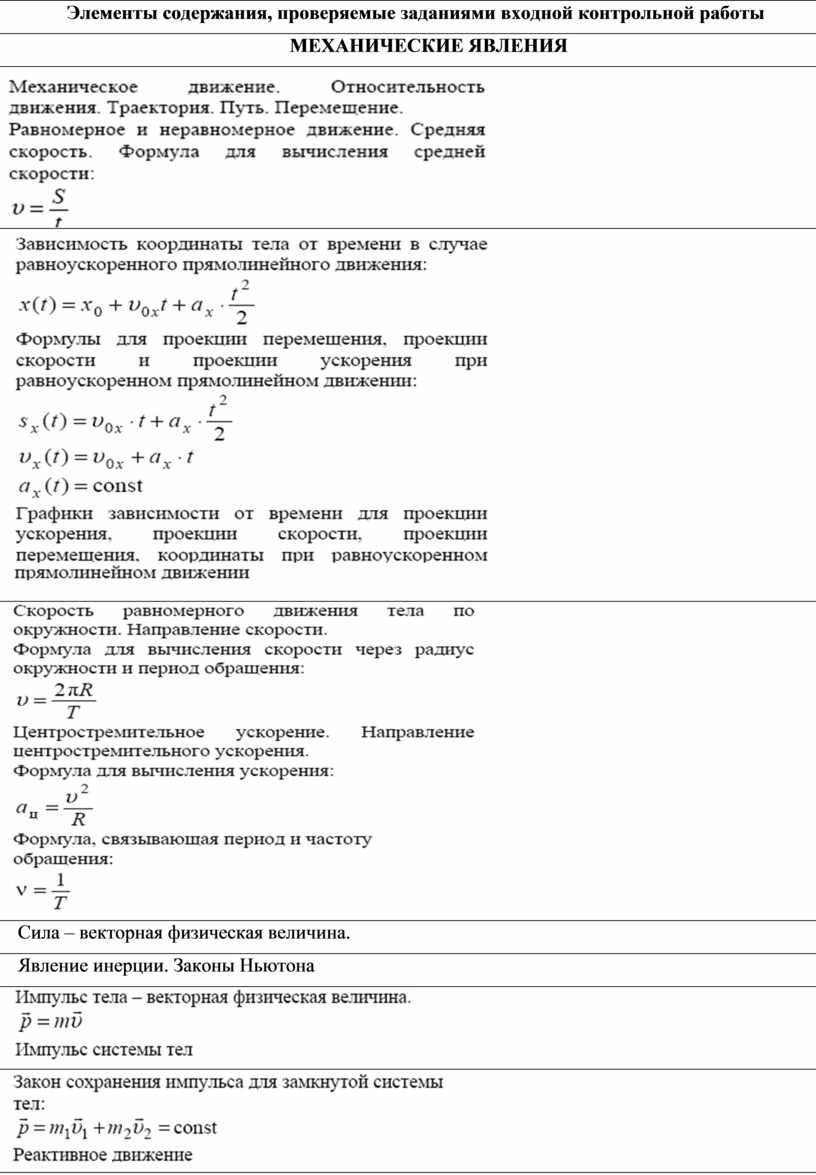 Элементы содержания, проверяемые заданиями входной контрольной работы