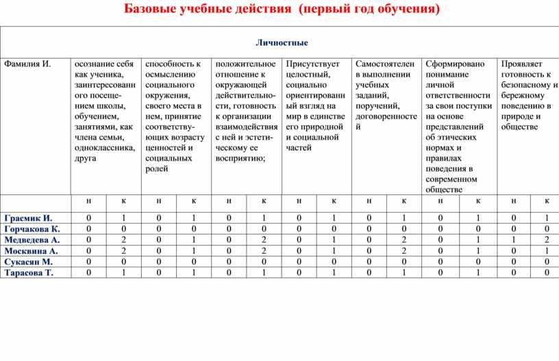 Базовые учебные действия (первый год обучения)