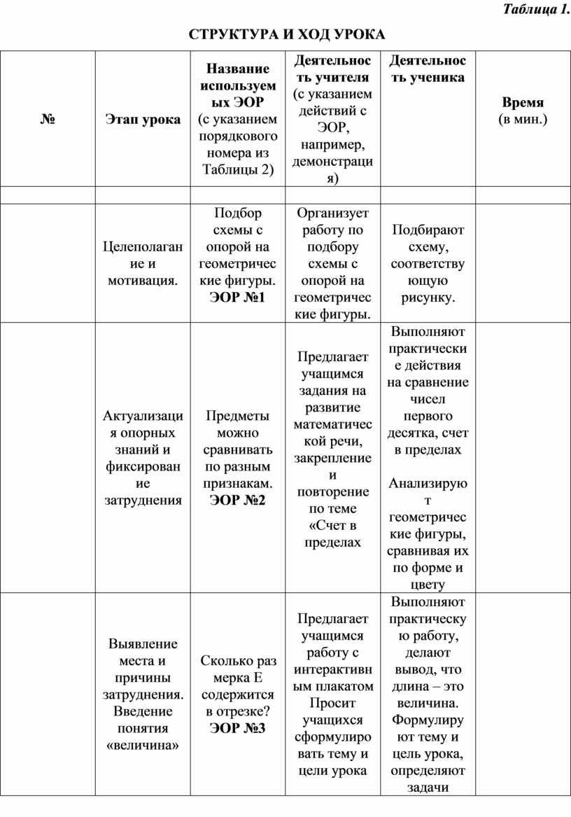 Таблица 1. СТРУКТУРА И ХОД УРОКА №