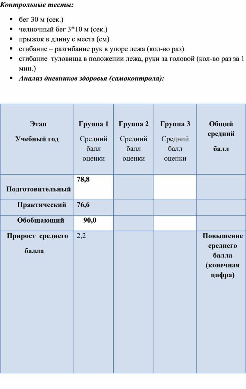 Контрольные тесты: § бег 30 м (сек