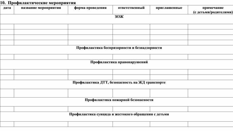 Профилактические мероприятия дата название мероприятия форма проведения ответственный приглашенные примечание (с детьми/родителями)