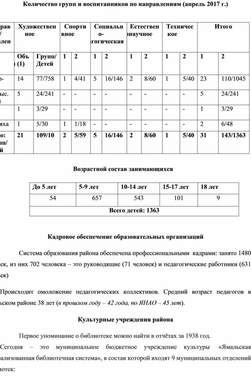 Количество групп и воспитанников по направлениям (апрель 2017 г