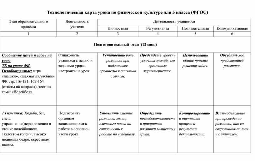 Технологическая карта урока по физической культуре для 5 класса (ФГОС)