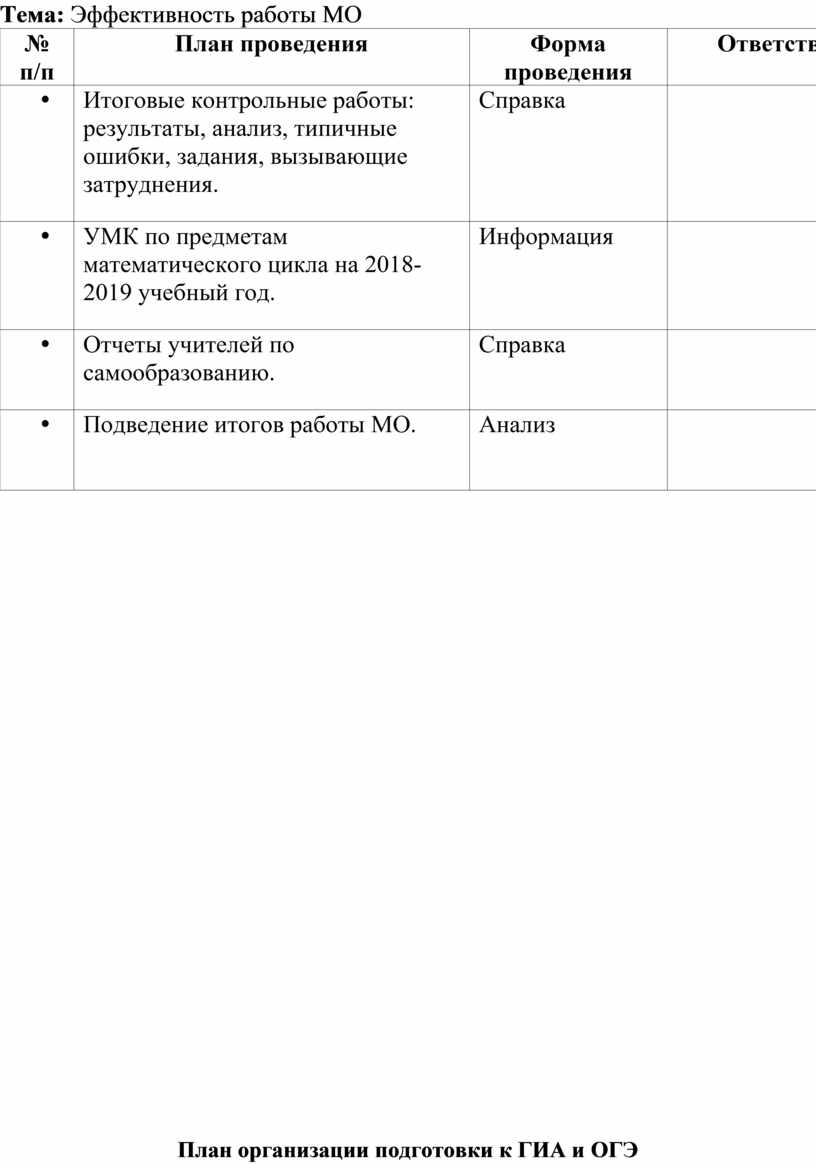 Тема: Эффективность работы МО № п/п