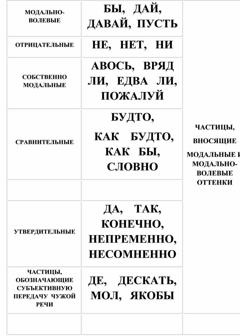 МОДАЛЬНО-ВОЛЕВЫЕ БЫ,