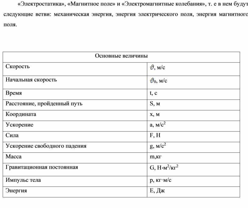 Электростатика», «Магнитное поле» и «Электромагнитные колебания», т