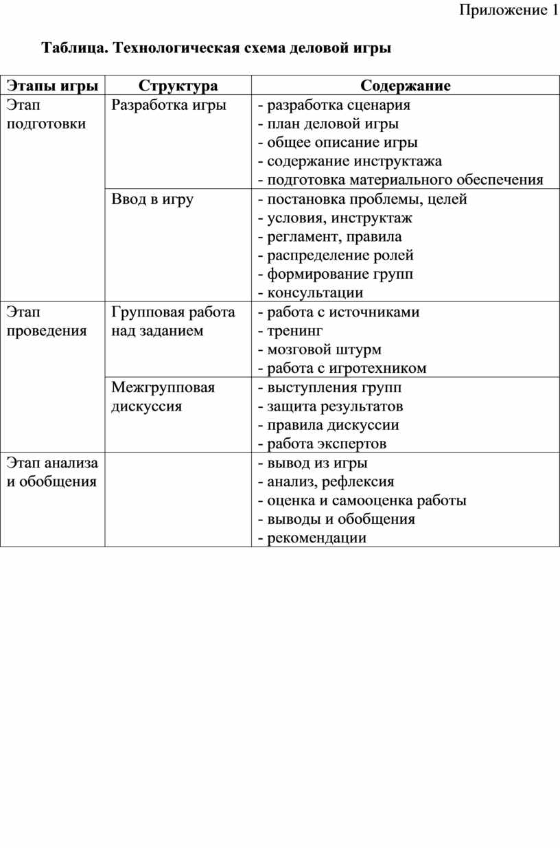 Приложение 1 Таблица. Технологическая схема деловой игры