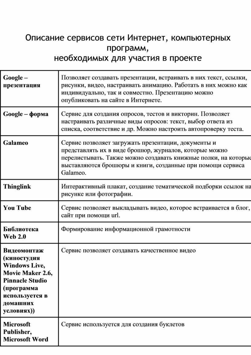Описание сервисов сети Интернет, компьютерных программ, необходимых для участия в проекте