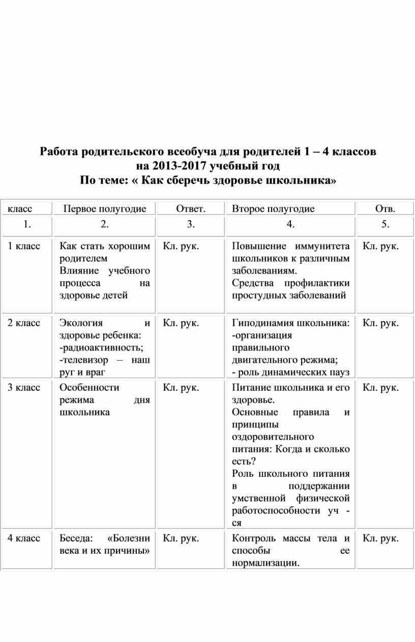 Работа родительского всеобуча для родителей 1 – 4 классов на 2013-2017 учебный год
