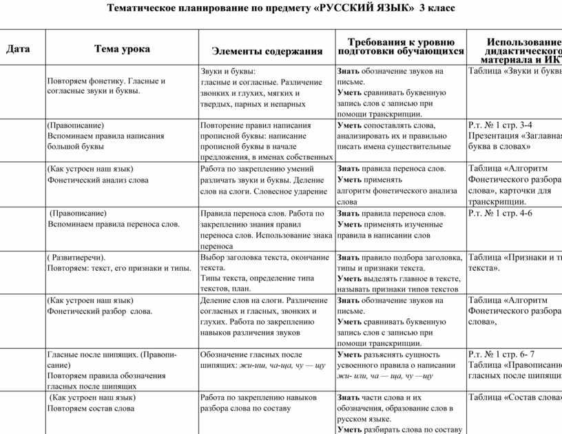 Тематическое планирование по предмету «РУССКИЙ