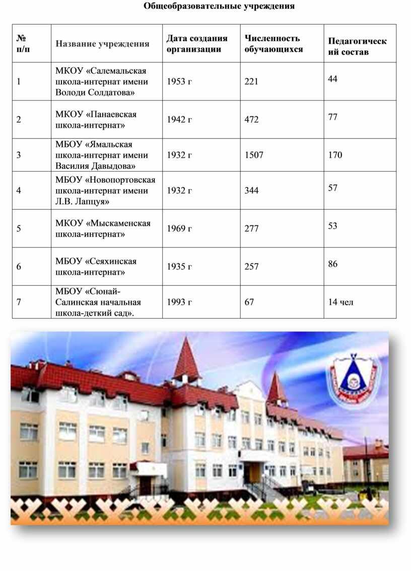 Общеобразовательные учреждения № п/п