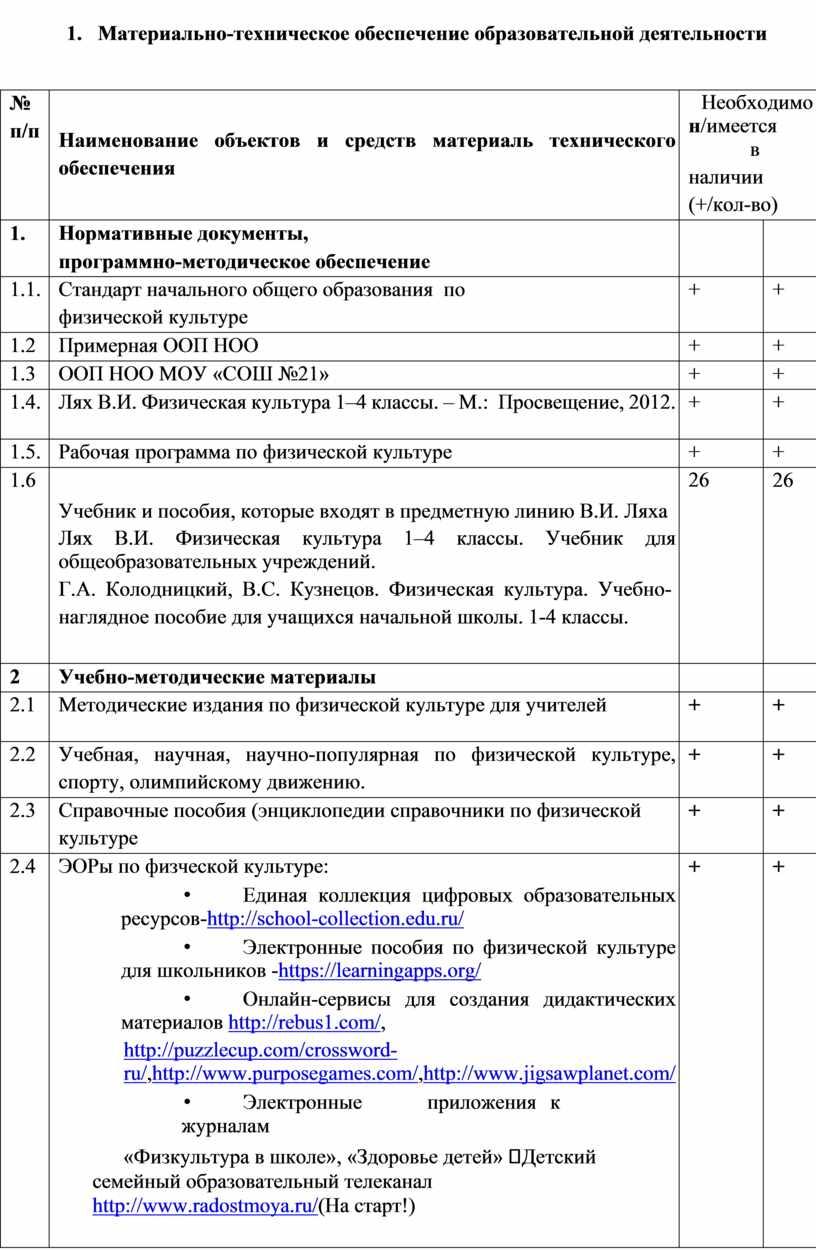 Материально-техническое обеспечение образовательной деятельности № п/п