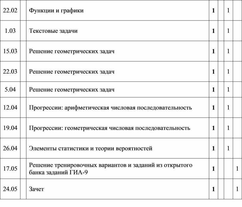 Функции и графики 1 1 1