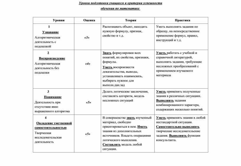 Уровни подготовки учащихся и критерии успешности обучения по математике