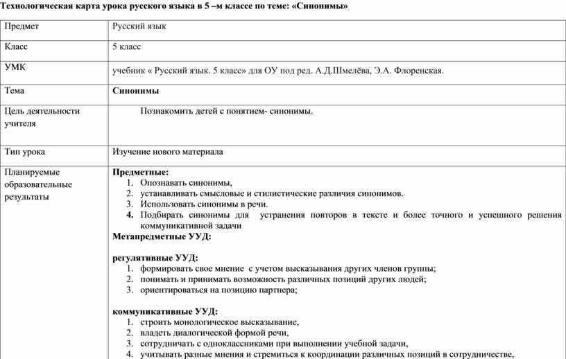 Технологическая карта урока русского языка в 5 –м классе по теме: «Синонимы»
