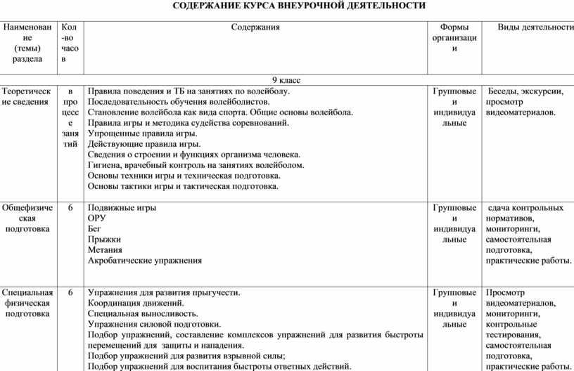 СОДЕРЖАНИЕ КУРСА ВНЕУРОЧНОЙ ДЕЯТЕЛЬНОСТИ № п/п