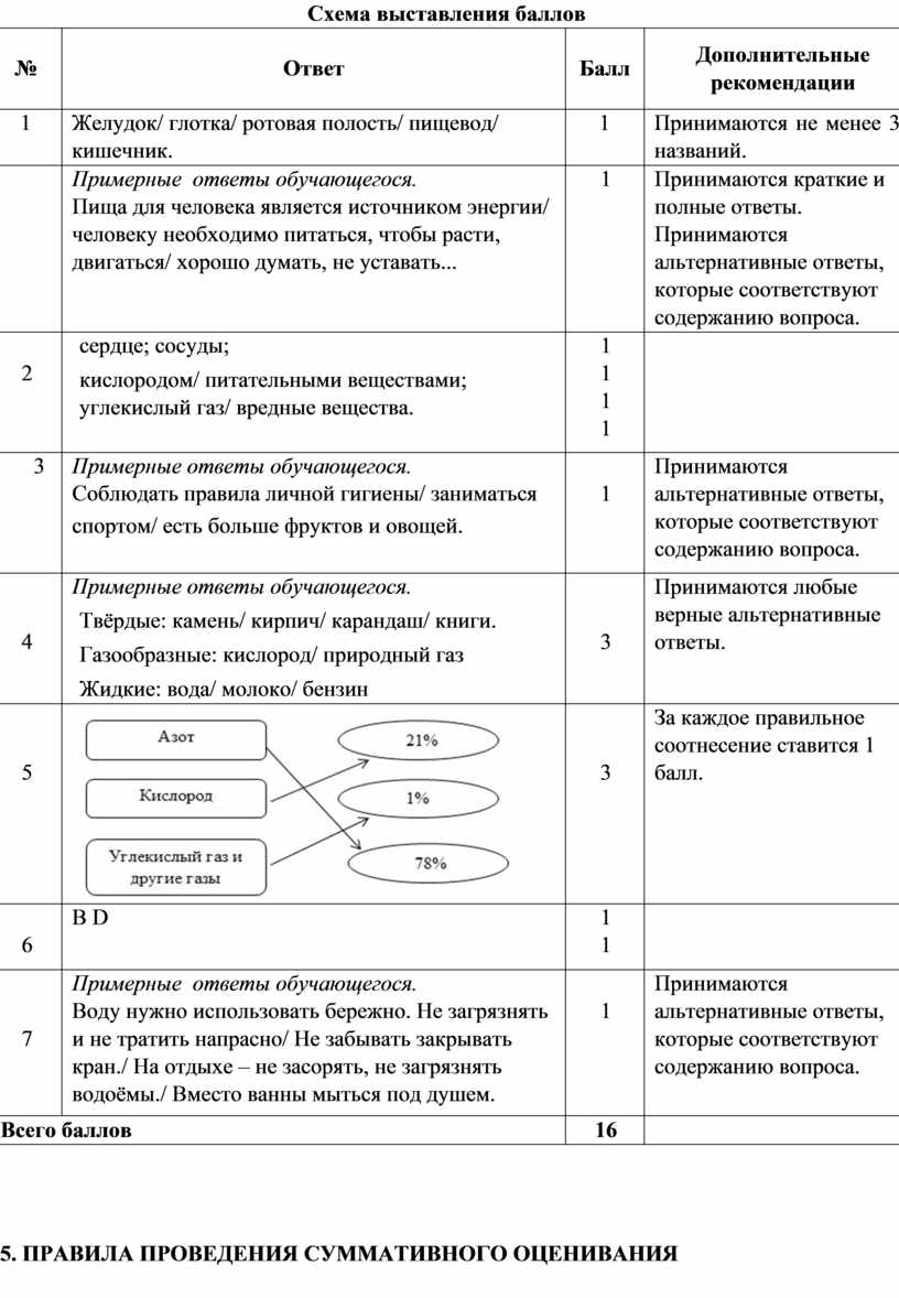 Схема выставления баллов №