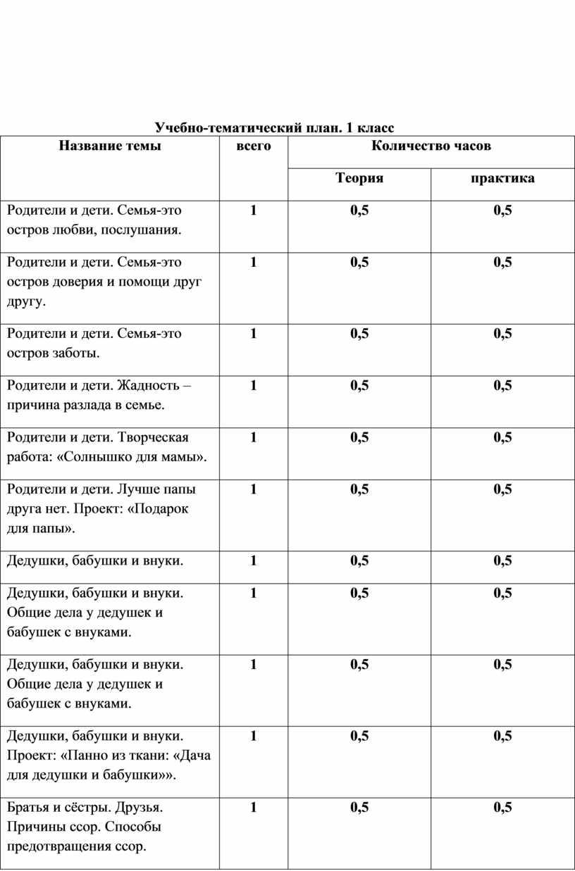 Учебно-тематический план. 1 класс