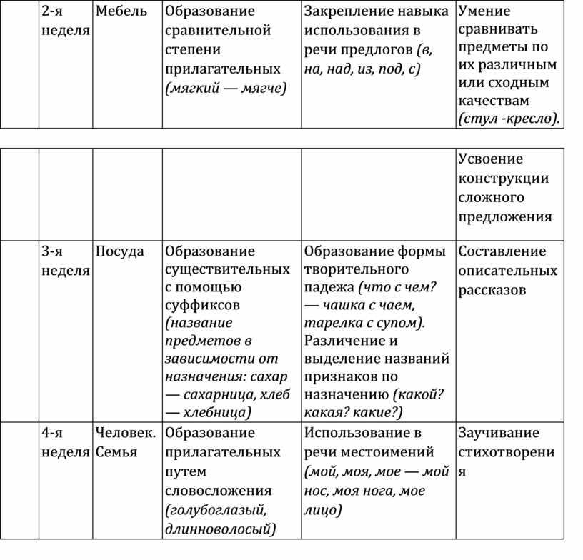 Мебель Образование сравнительной степени прилагательных (мягкий — мягче)