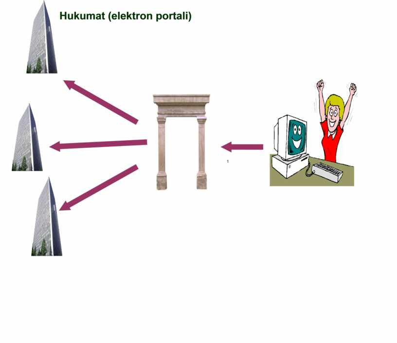 Elektron hukumat va uning asosiy  3 elementi, elektron raqamli imzo haqida tushuncha.