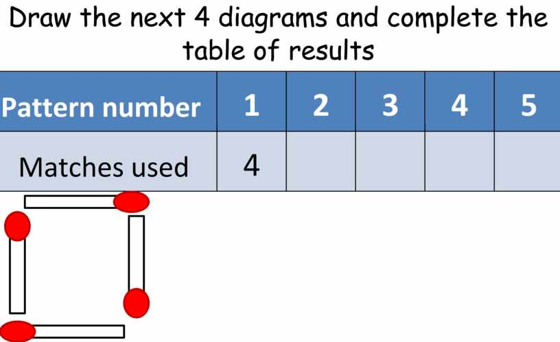 Draw the next 4 diagrams and complete the table of results
