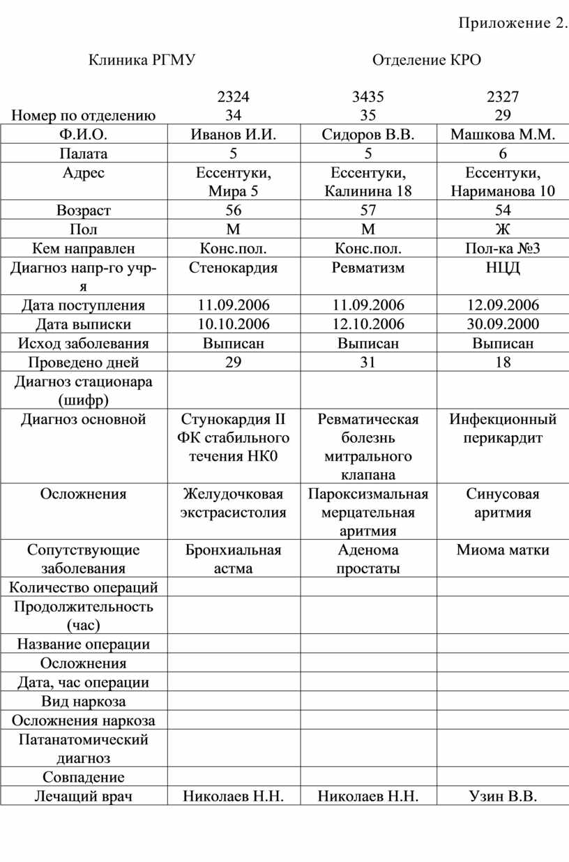 Приложение 2. Клиника РГМУ