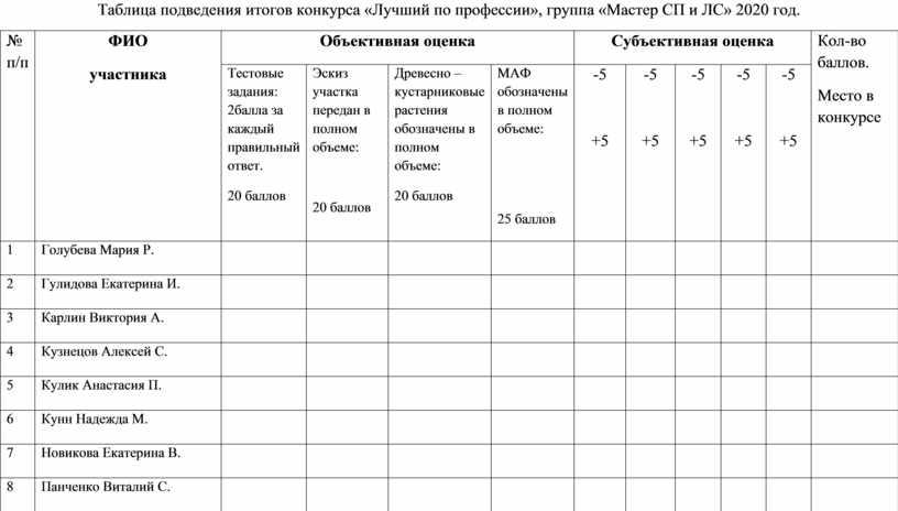 Таблица подведения итогов конкурса «Лучший по профессии», группа «Мастер