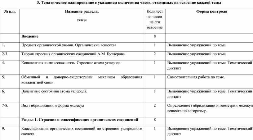 Тематическое планирование с указанием количества часов, отводимых на освоение каждой темы № п