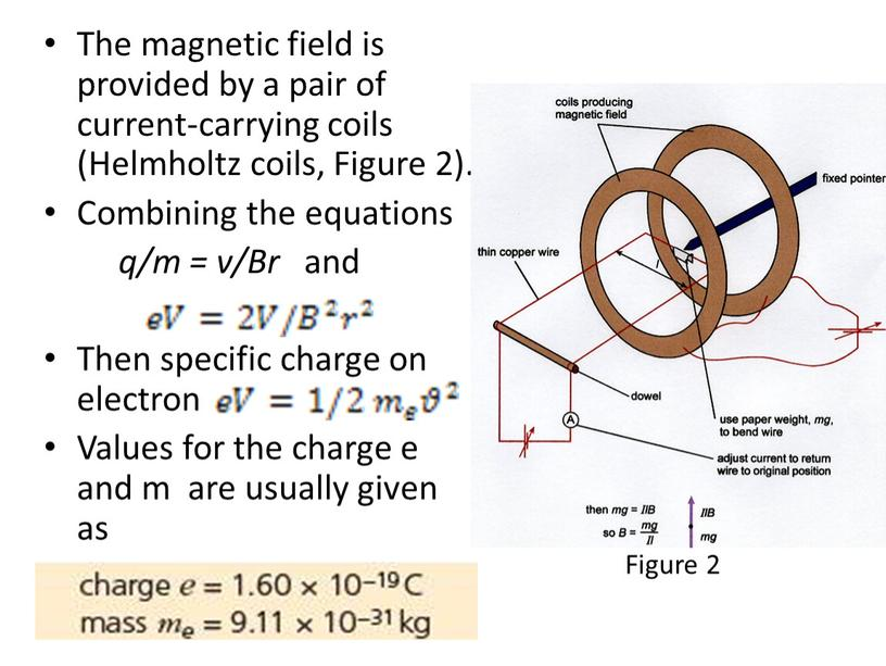 The magnetic field is provided by a pair of current-carrying coils (Helmholtz coils,