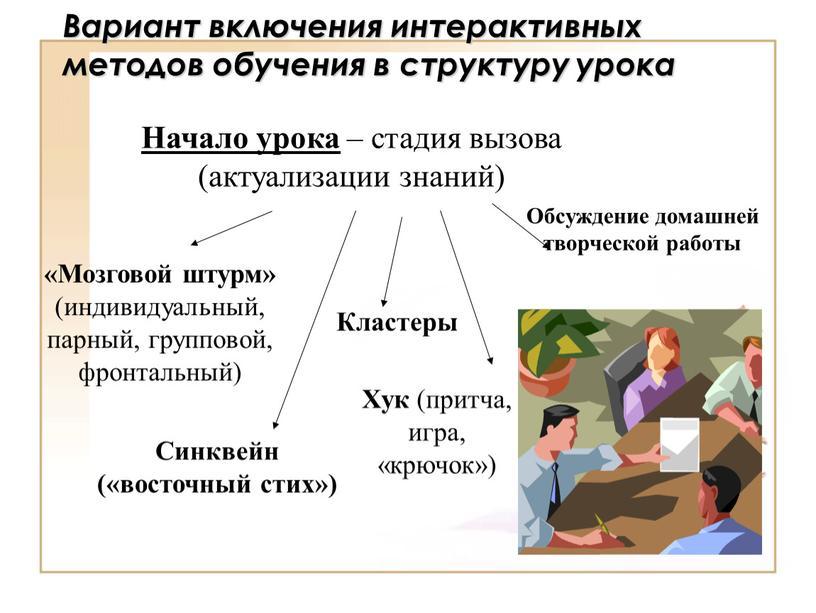 Вариант включения интерактивных методов обучения в структуру урока