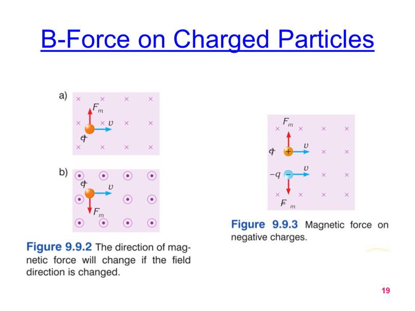 B-Force on Charged Particles 19