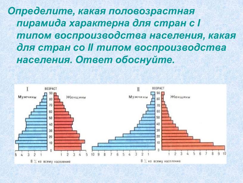 Определите, какая половозрастная пирамида характерна для стран c