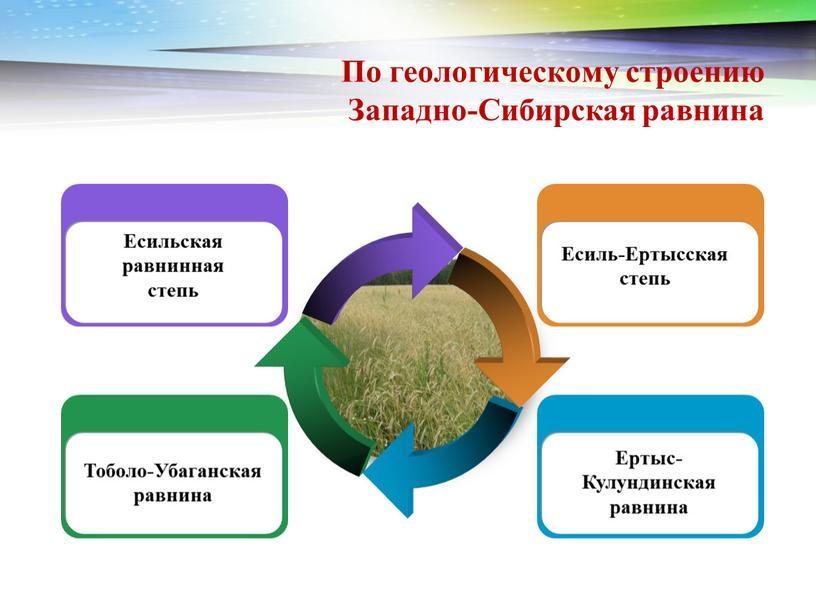 По геологическому строению Западно-Сибирская равнина