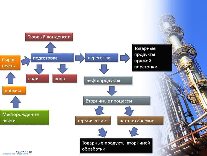 Газовый конденсат Сырая нефть добыча