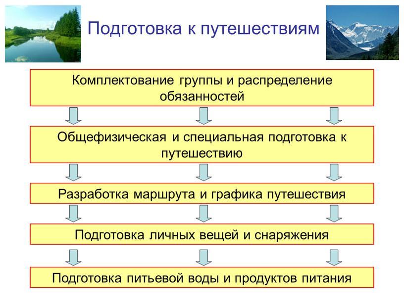 Подготовка к путешествиям Комплектование группы и распределение обязанностей