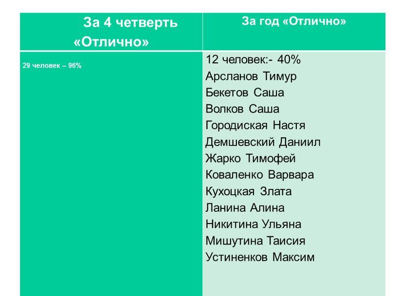 За 4 четверть «Отлично» За год «Отлично» 29 человек – 96% 12 человек:- 40%