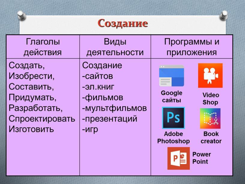 Создание Глаголы действия Виды деятельности