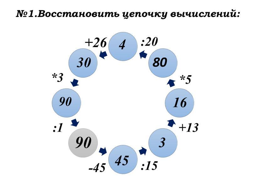Восстановить цепочку вычислений: -45 45 :15 3 +13 16 *5 80 :20 4 +26 30 *3 90 :1