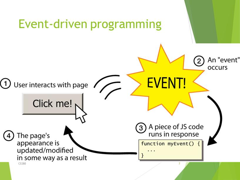 Event-driven programming CS380 7 split breaks apart a string into an array using a delimiter can also be used with regular expressions (seen later) join…