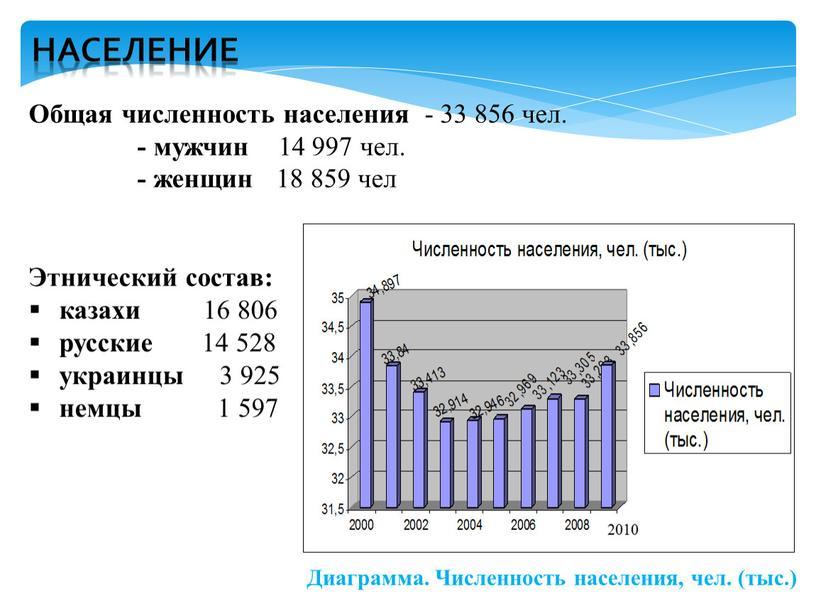 Общая численность населения - 33 856 чел
