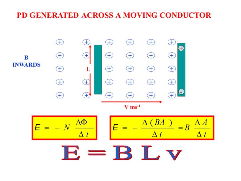 PD GENERATED ACROSS A MOVING CONDUCTOR