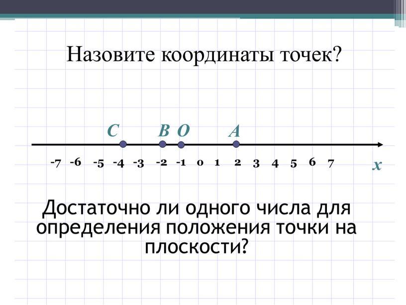 C В О А x Назовите координаты точек?