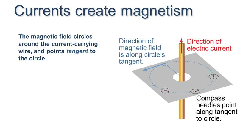 The magnetic field circles around the current-carrying wire, and points tangent to the circle