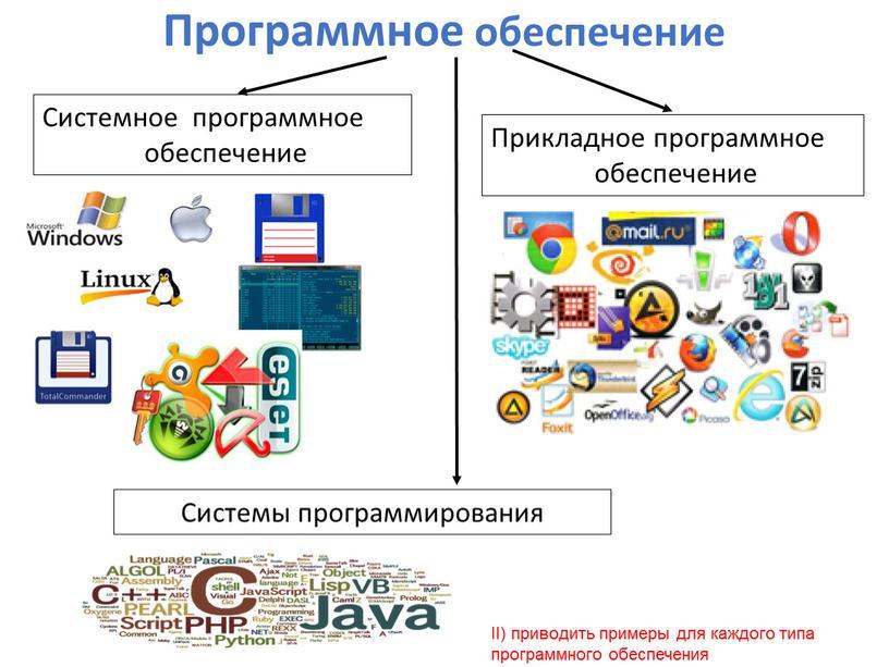 Программное обеспечение Системное программное обеспечение
