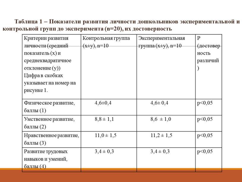 Таблица 1 – Показатели развития личности дошкольников экспериментальной и контрольной групп до эксперимента (n=20), их достоверность