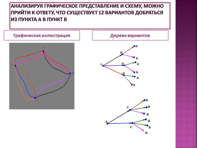 Анализируя графическое представление и схему, можно прийти к ответу, что существует 12 вариантов добраться из пункта