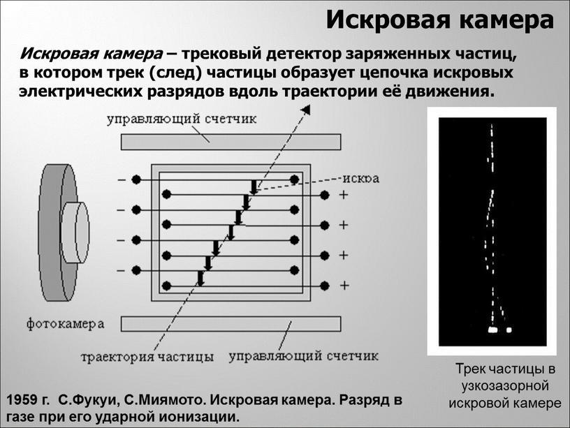 Искровая камера Искровая камера – трековый детектор заряженных частиц, в котором трек (след) частицы образует цепочка искровых электрических разрядов вдоль траектории её движения