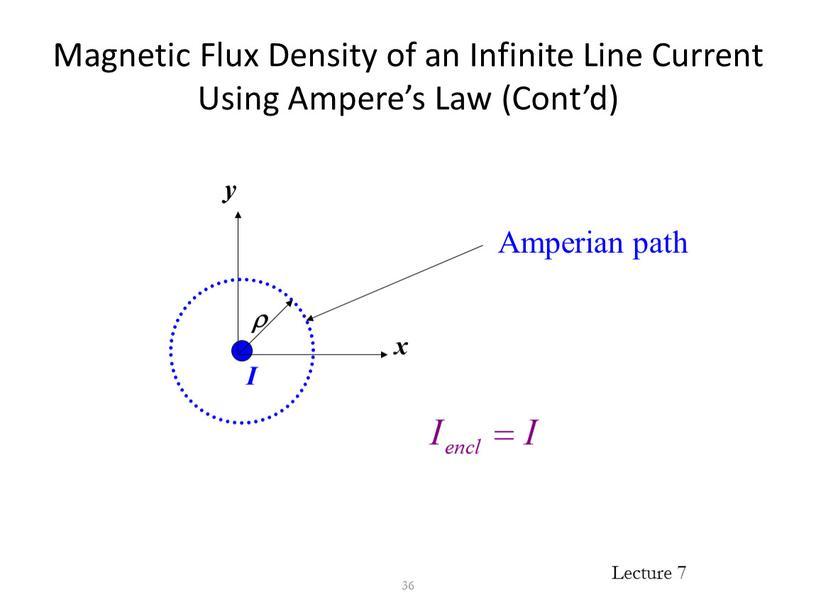 Magnetic Flux Density of an Infinite