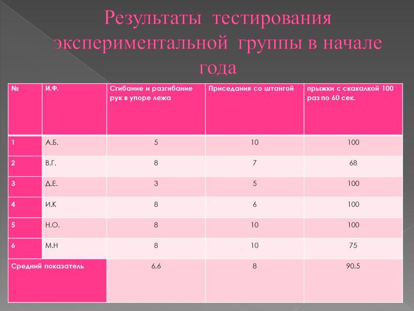 Результаты тестирования экспериментальной группы в начале года №
