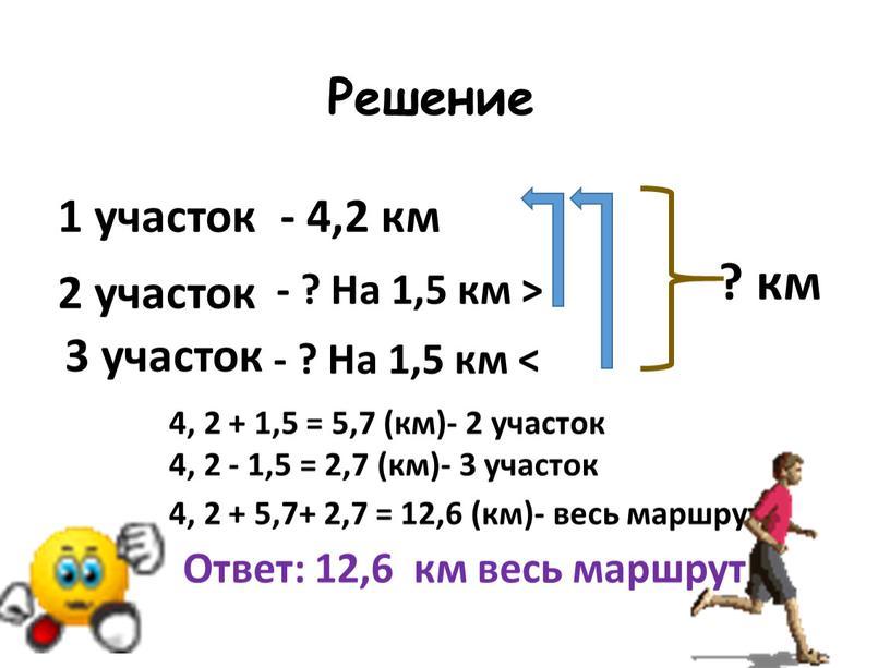 Решение - 4,2 км - ? На 1,5 км > 4, 2 + 1,5 = 5,7 (км)- 2 участок 4, 2 - 1,5 = 2,7…